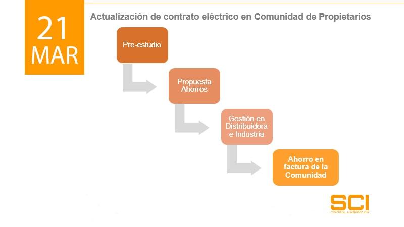 instalacion electrica servicio